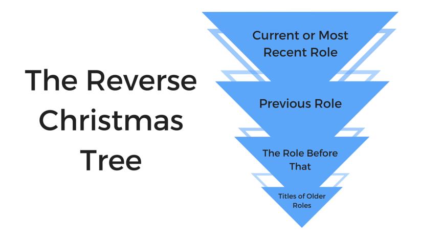 Reverse_xmas_tree