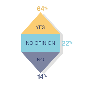 How happy are B2B marketers?