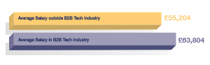 Technology Industry v Other B2B Sectors