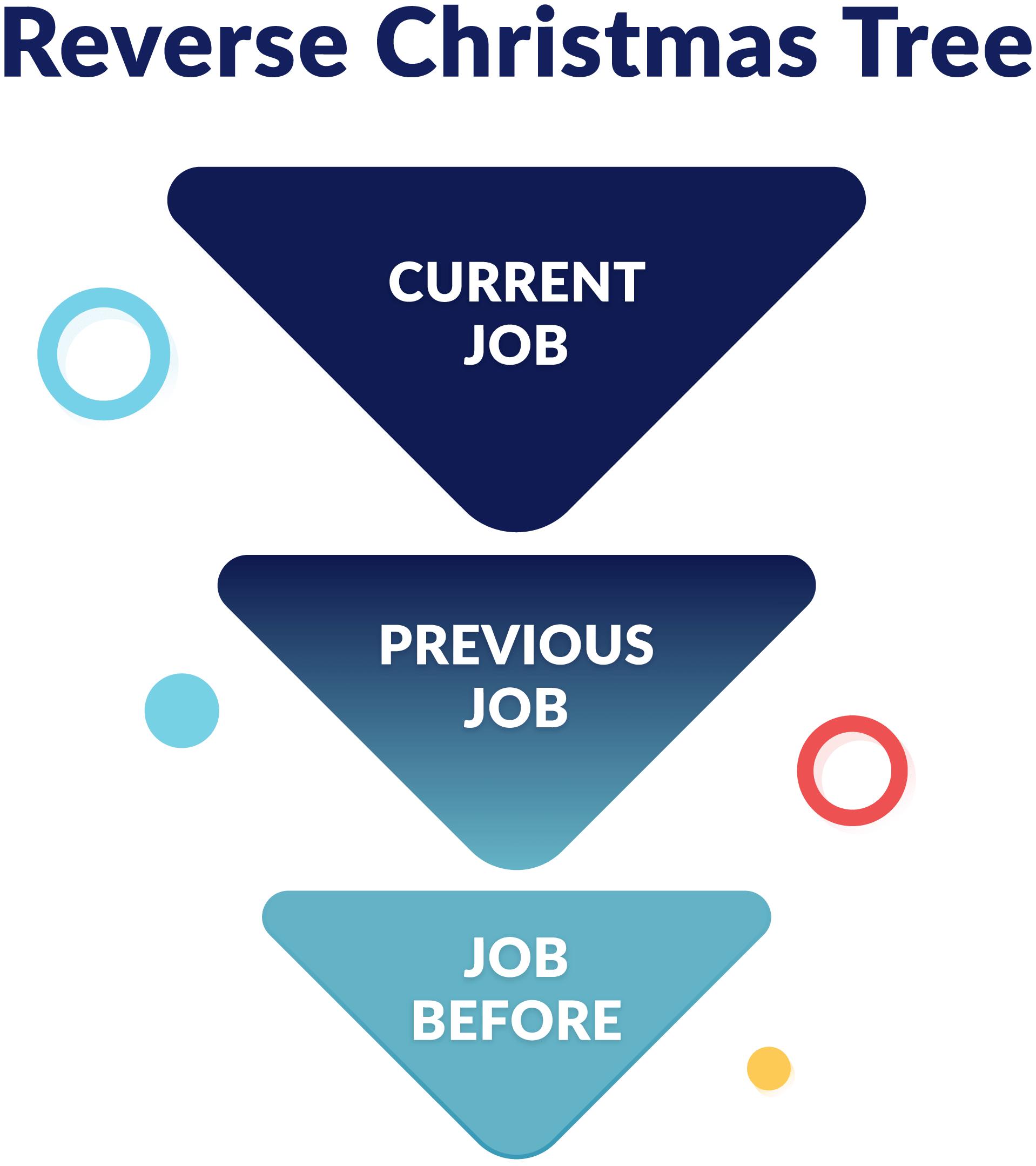 reverse-christnas-tree-diagram